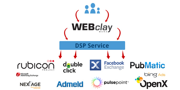 Real Time Bidding Technologie